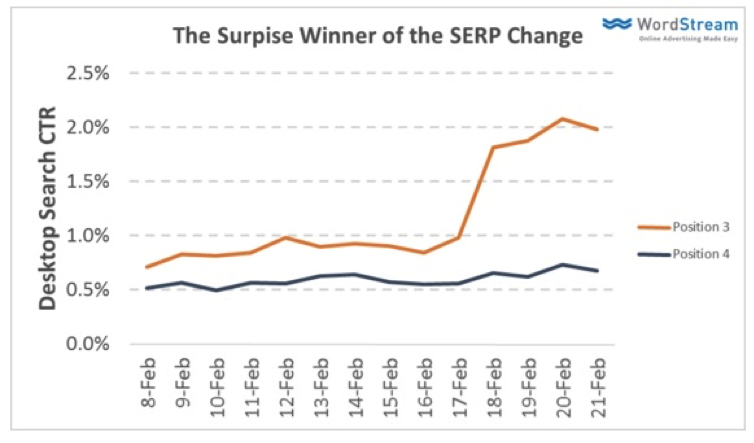 Winners of SERP Change