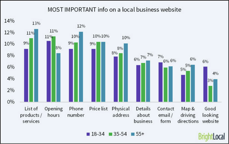 graph by BrightLocal - info on a local business website