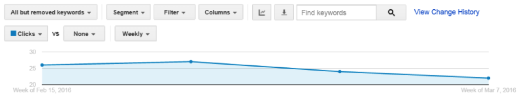 Analytics example of change in click count on desktop after removal of Google right-side ads