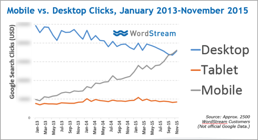WordStream Graph signifying the number of ad clicks between mobile and desktop