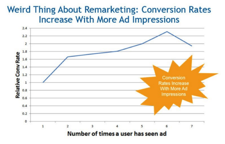 Graph showing how conversion rates increase with more ad impressions