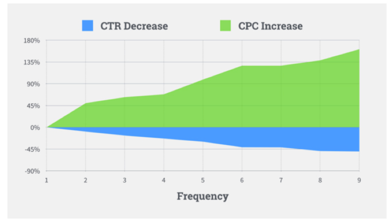 graph depicting CTR decrease and CPC Increase