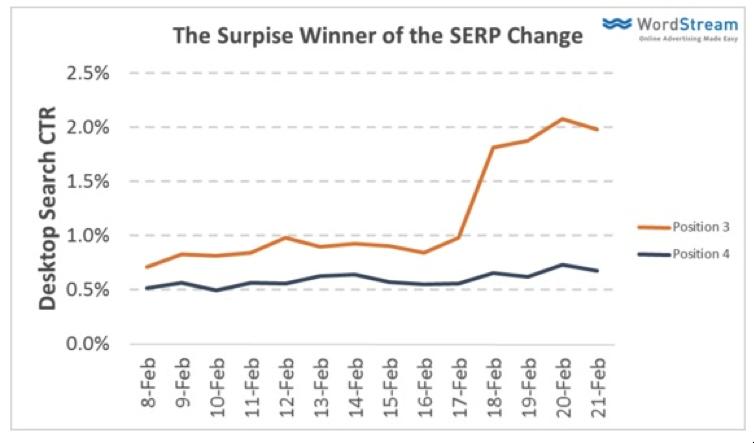 Winners of SERP Change